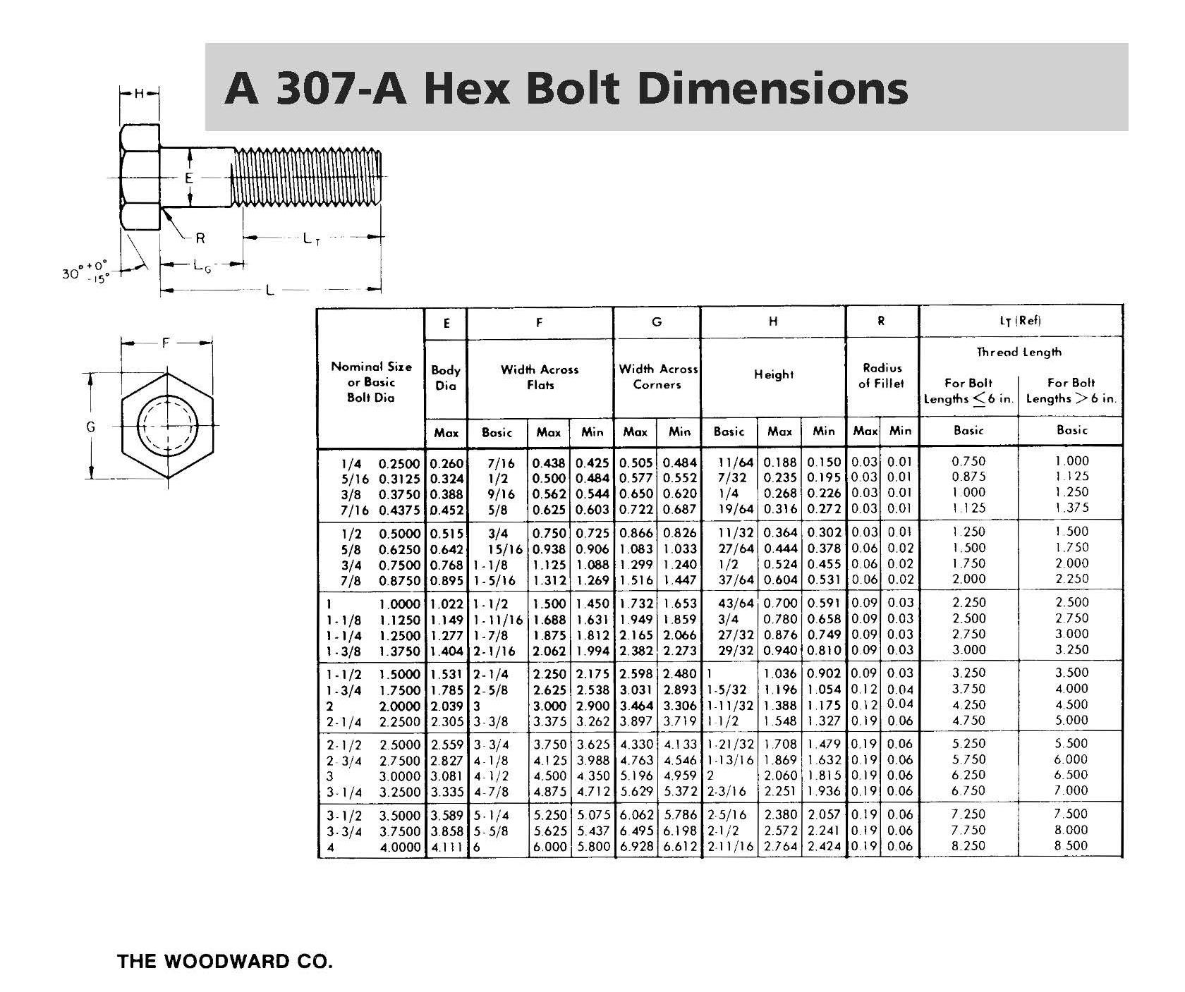 A307 GRADE A HEX BOLTS