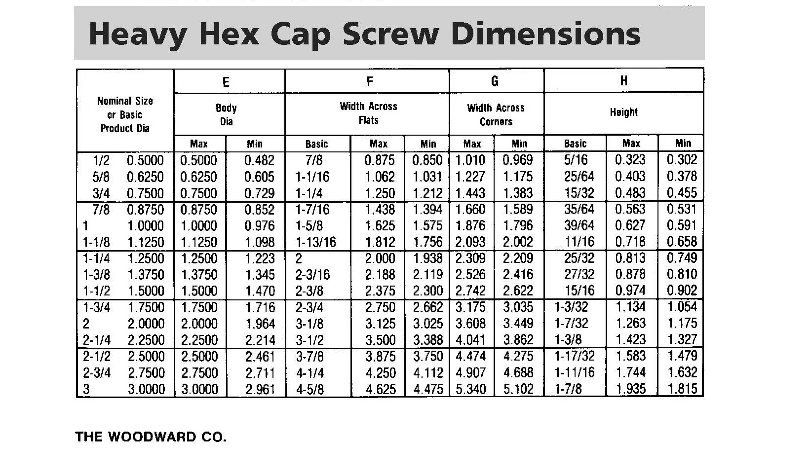 HEAVY HEX CAP SCREW DIMENSIONS