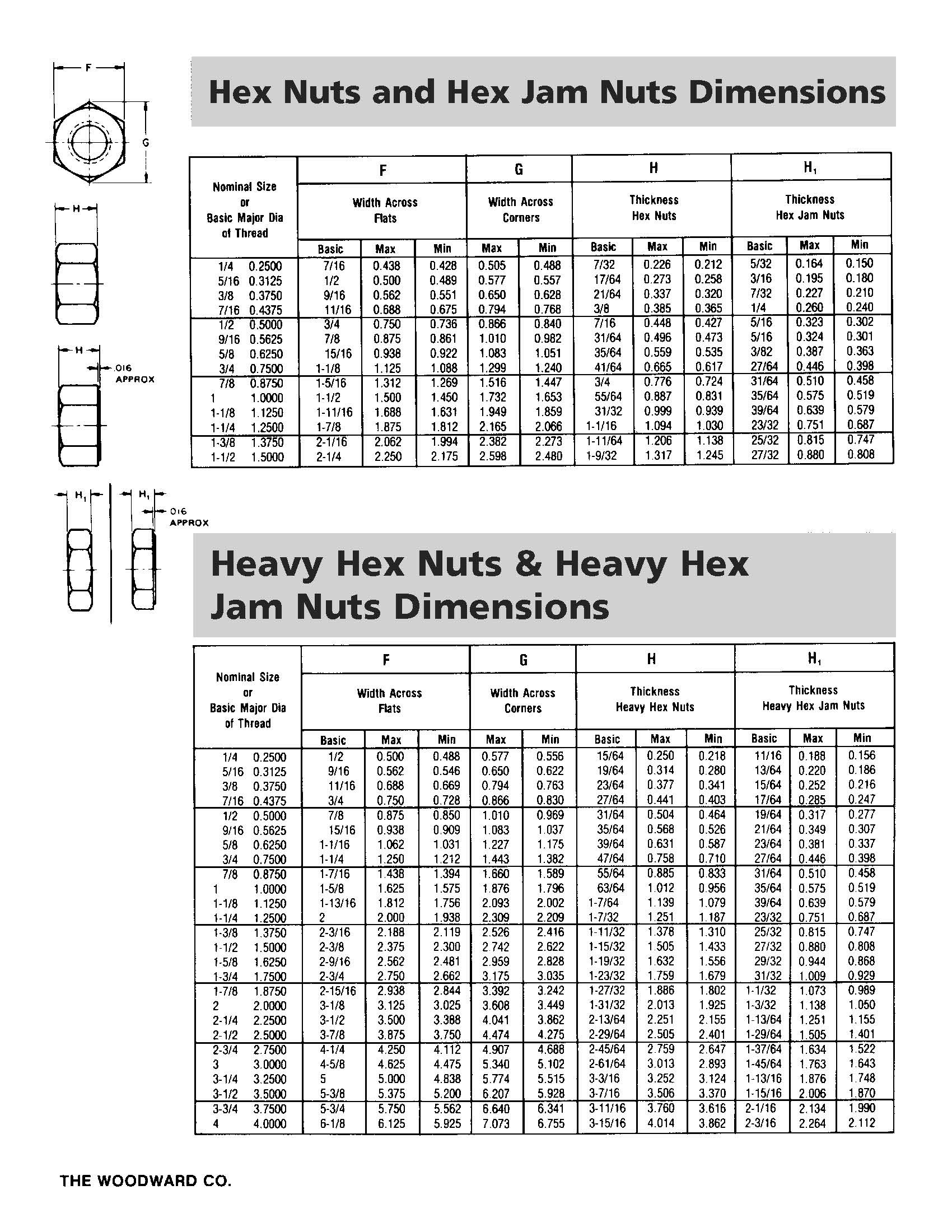 HEX NUT DIMENSIONS