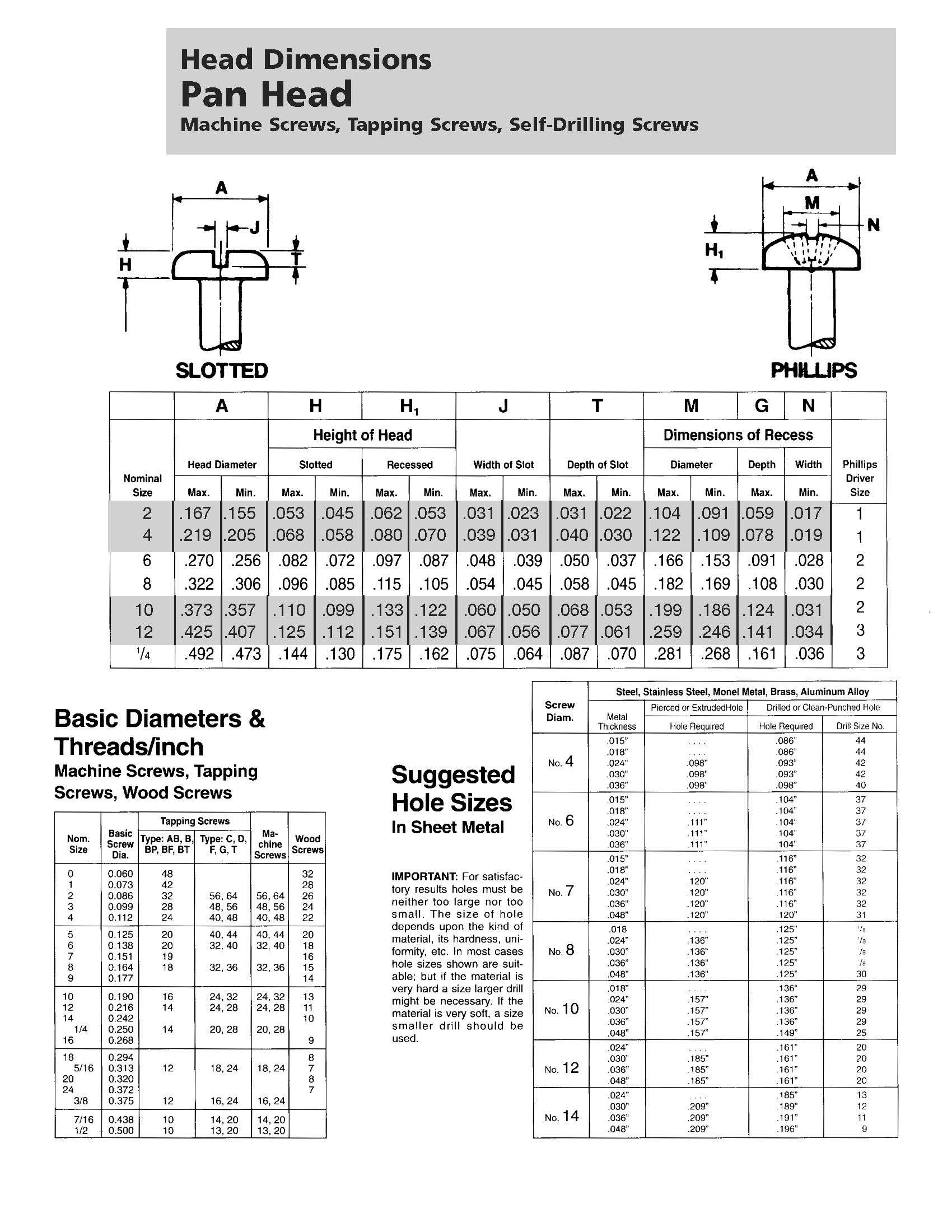 Pan head dimensions