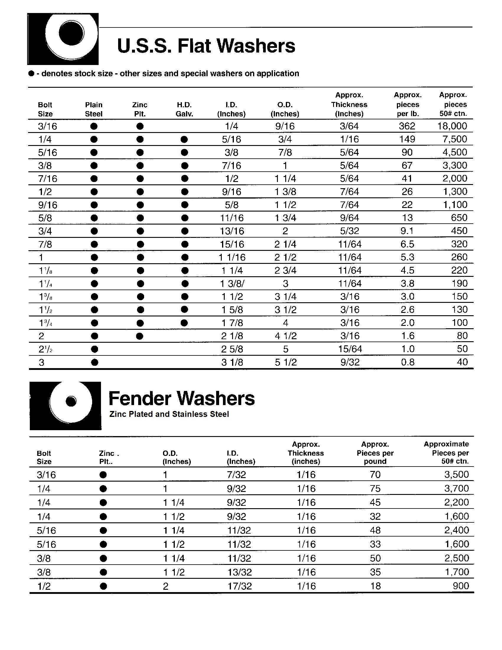 USS AND FENDER WASHER DIMENSIONS