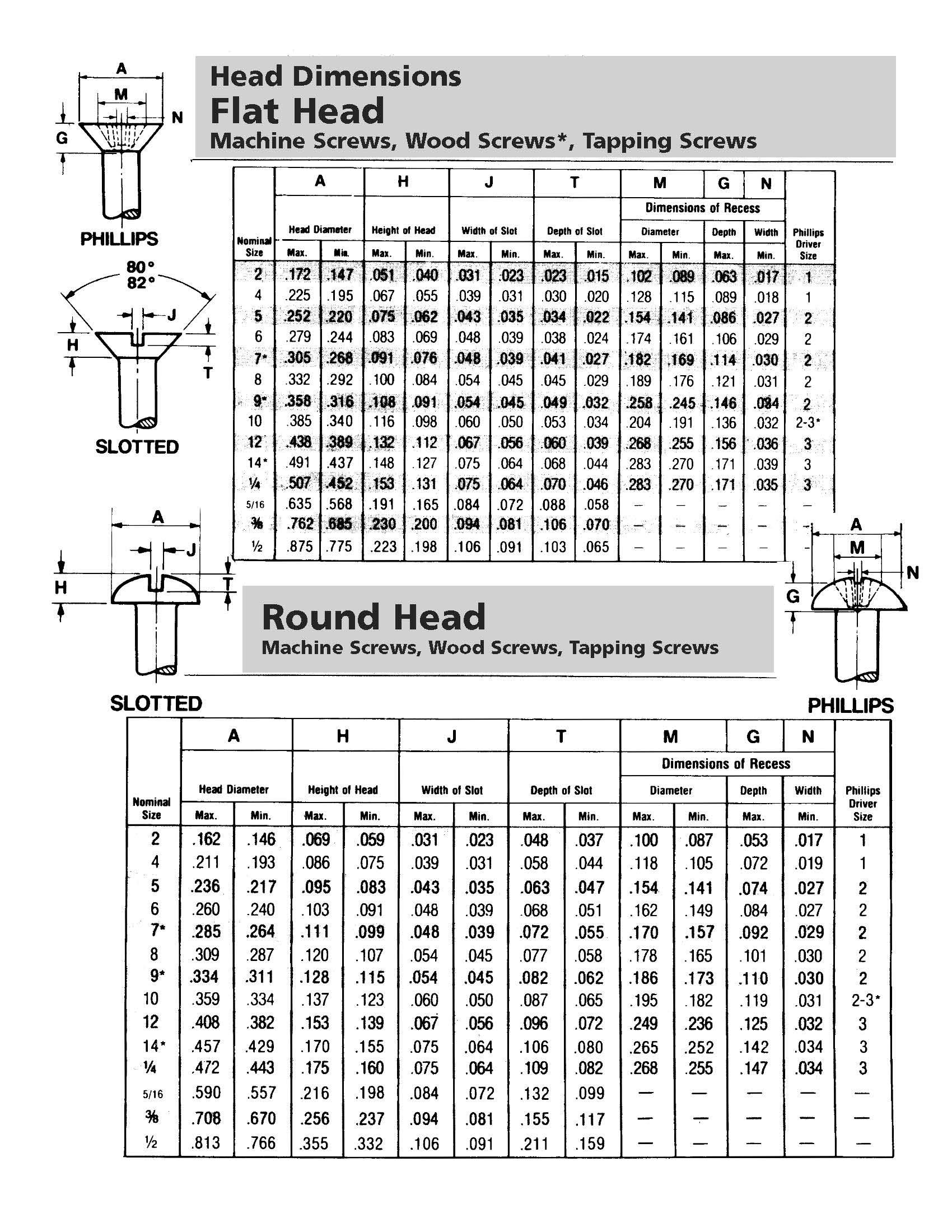 flat head dimensions